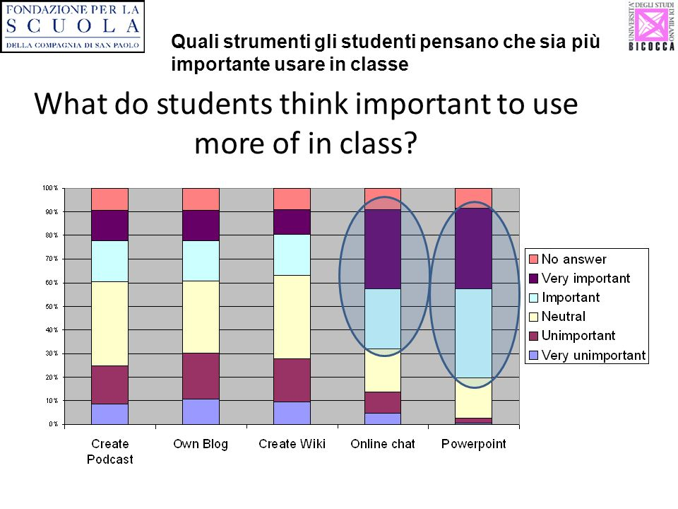 What do students think important to use more of in class