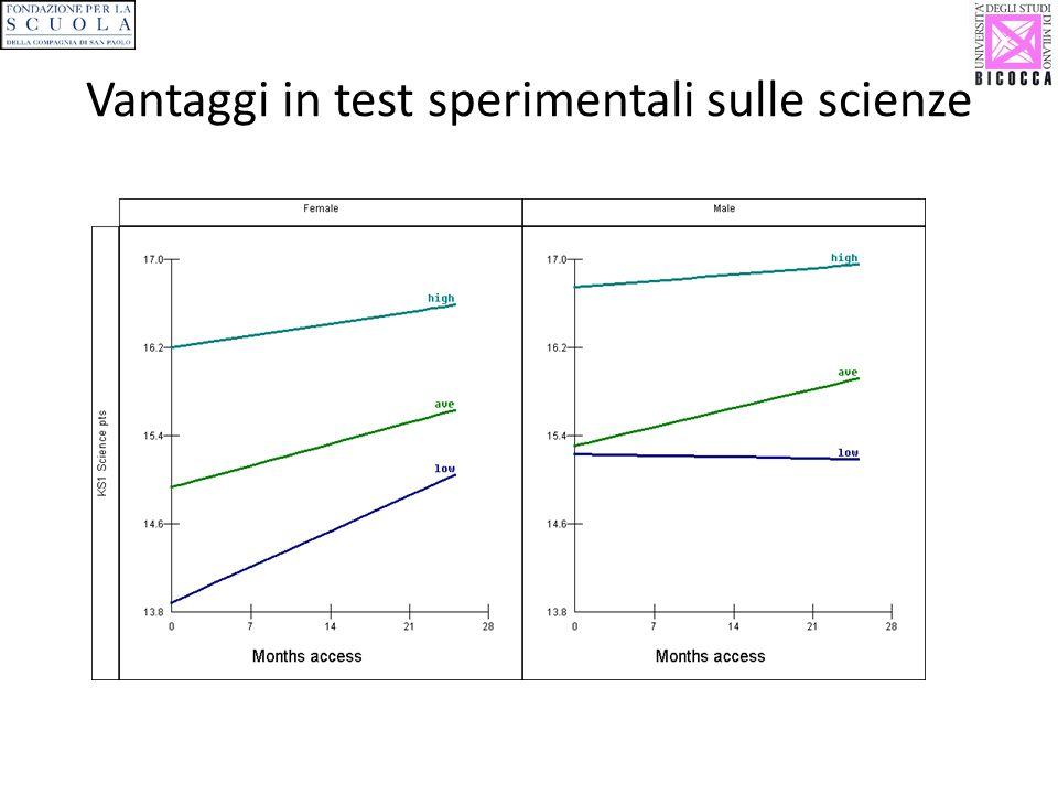 Vantaggi in test sperimentali sulle scienze