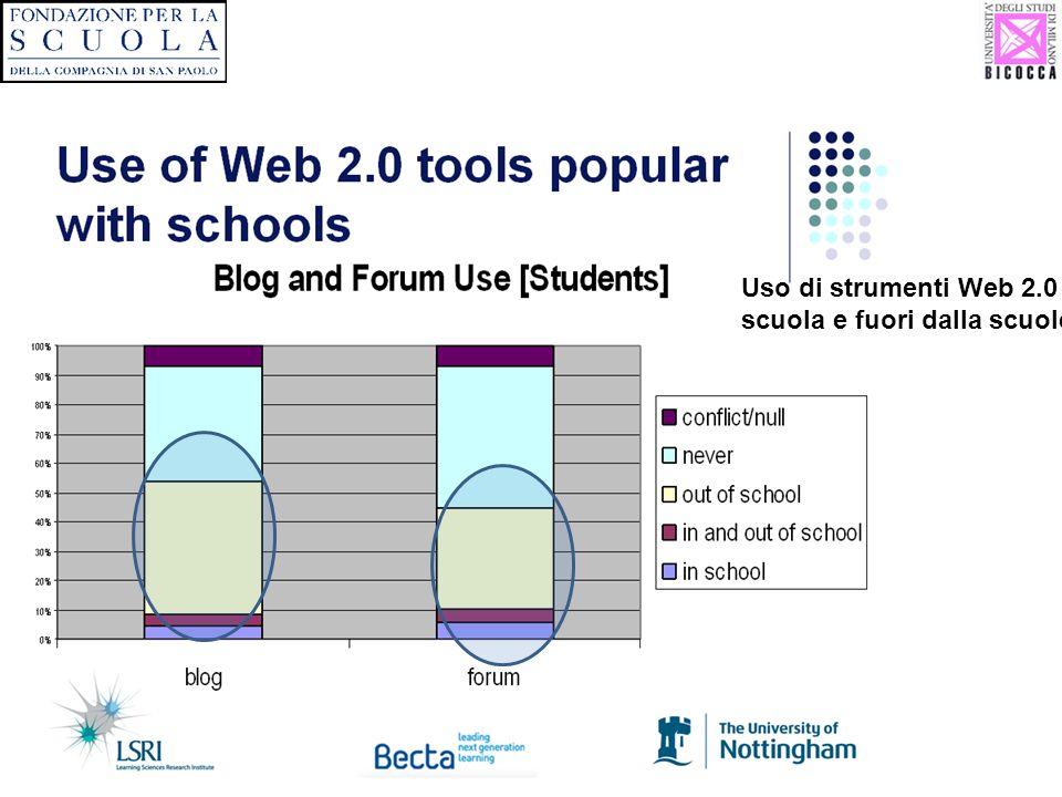 Uso di strumenti Web 2.0 a scuola e fuori dalla scuole