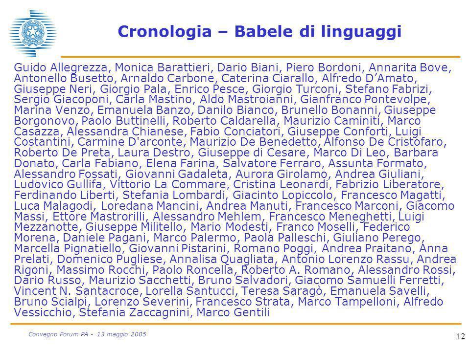 Cronologia – Babele di linguaggi