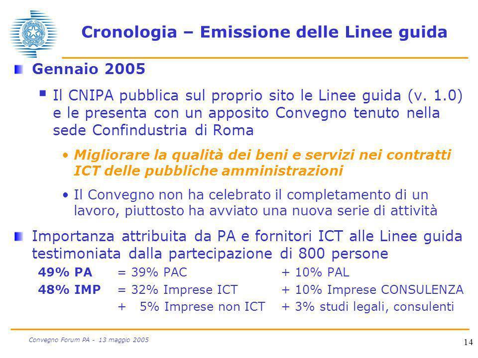 Cronologia – Emissione delle Linee guida
