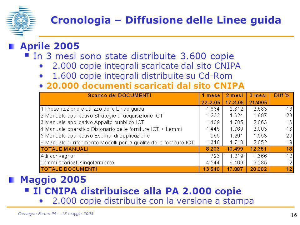 Cronologia – Diffusione delle Linee guida