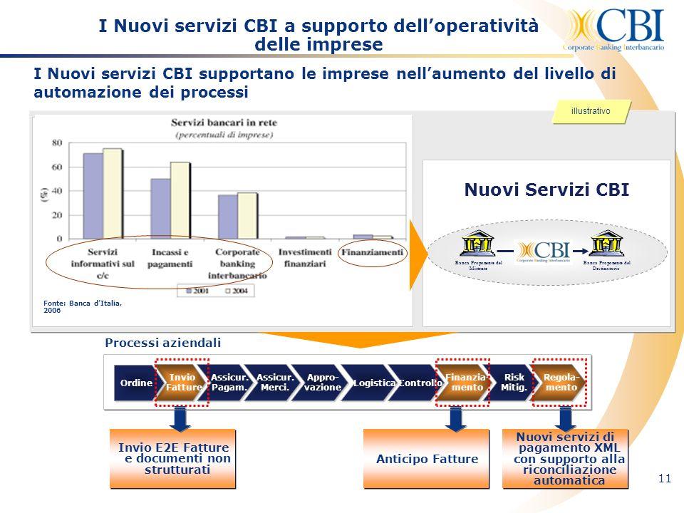 I Nuovi servizi CBI a supporto dell'operatività