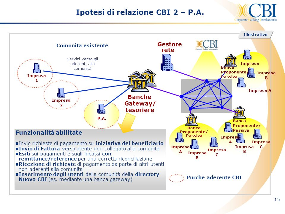Ipotesi di relazione CBI 2 – P.A.