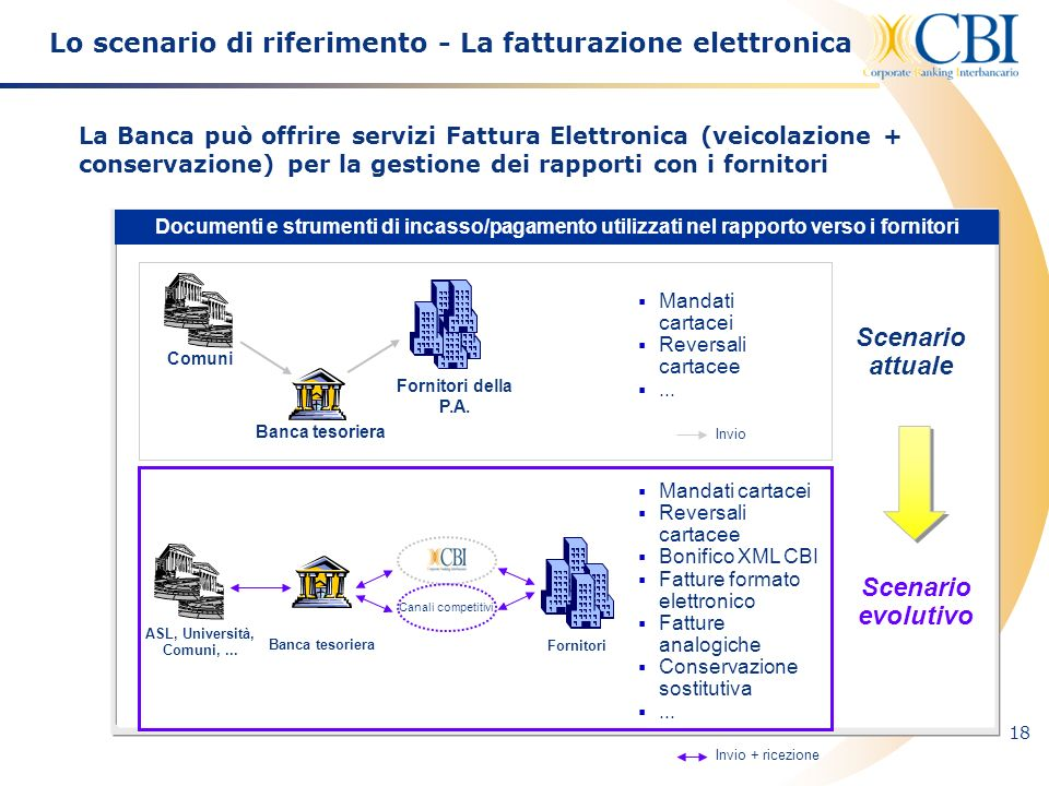Lo scenario di riferimento - La fatturazione elettronica