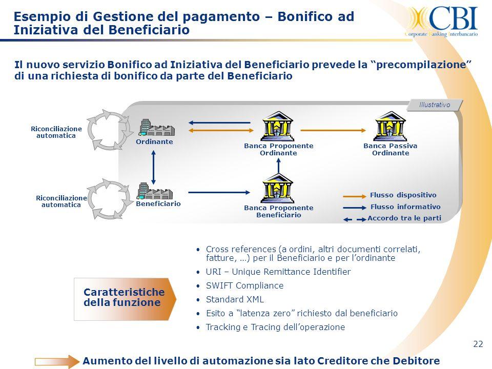 Esempio di Gestione del pagamento – Bonifico ad Iniziativa del Beneficiario
