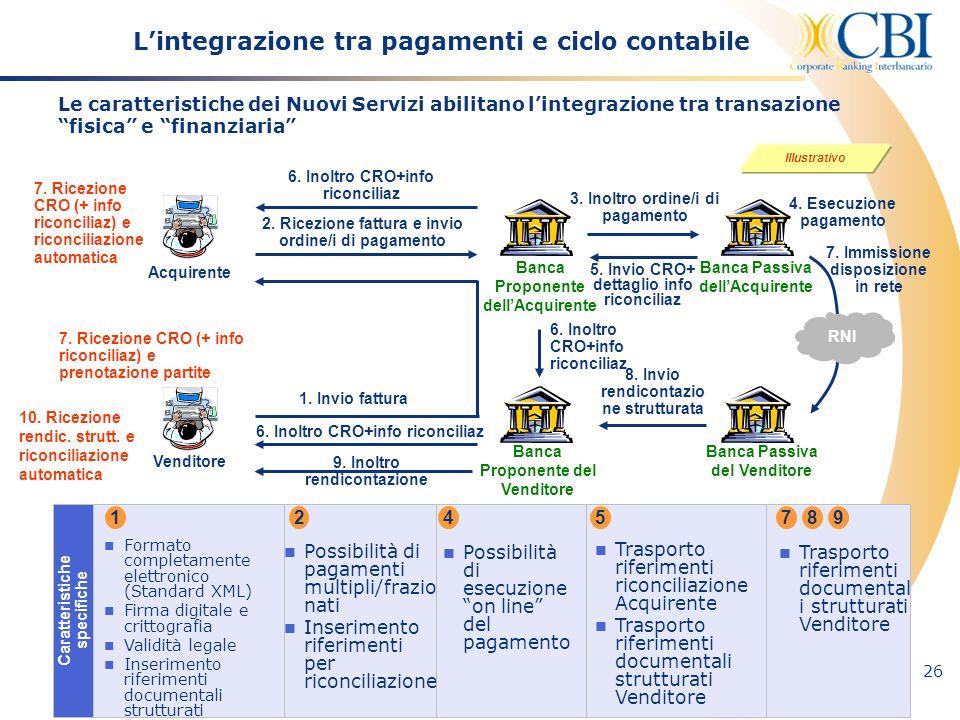 L'integrazione tra pagamenti e ciclo contabile
