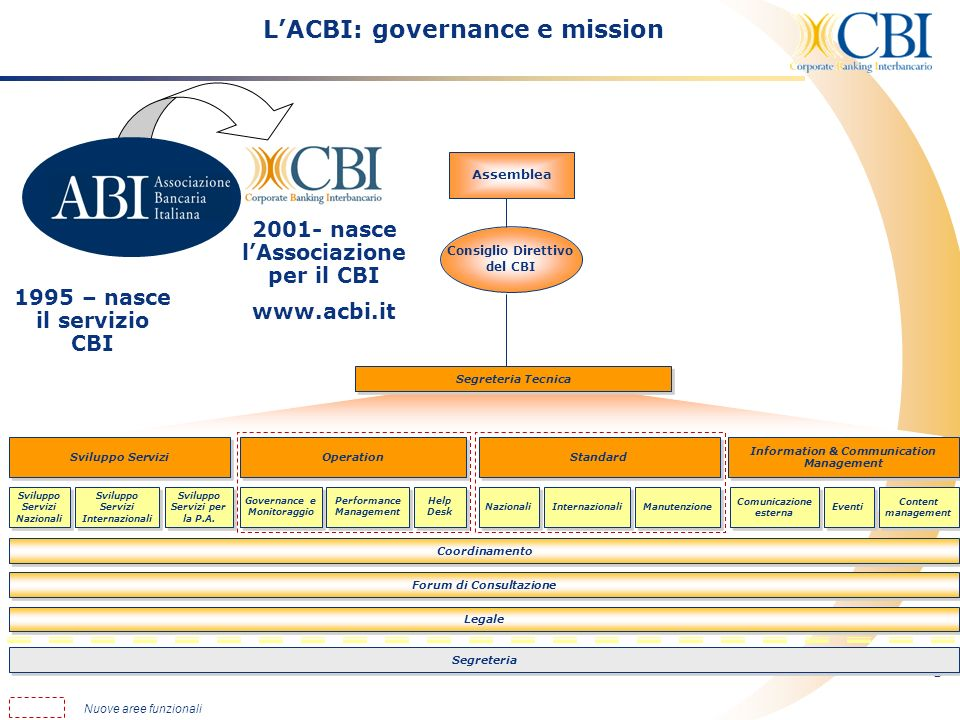 L'ACBI: governance e mission