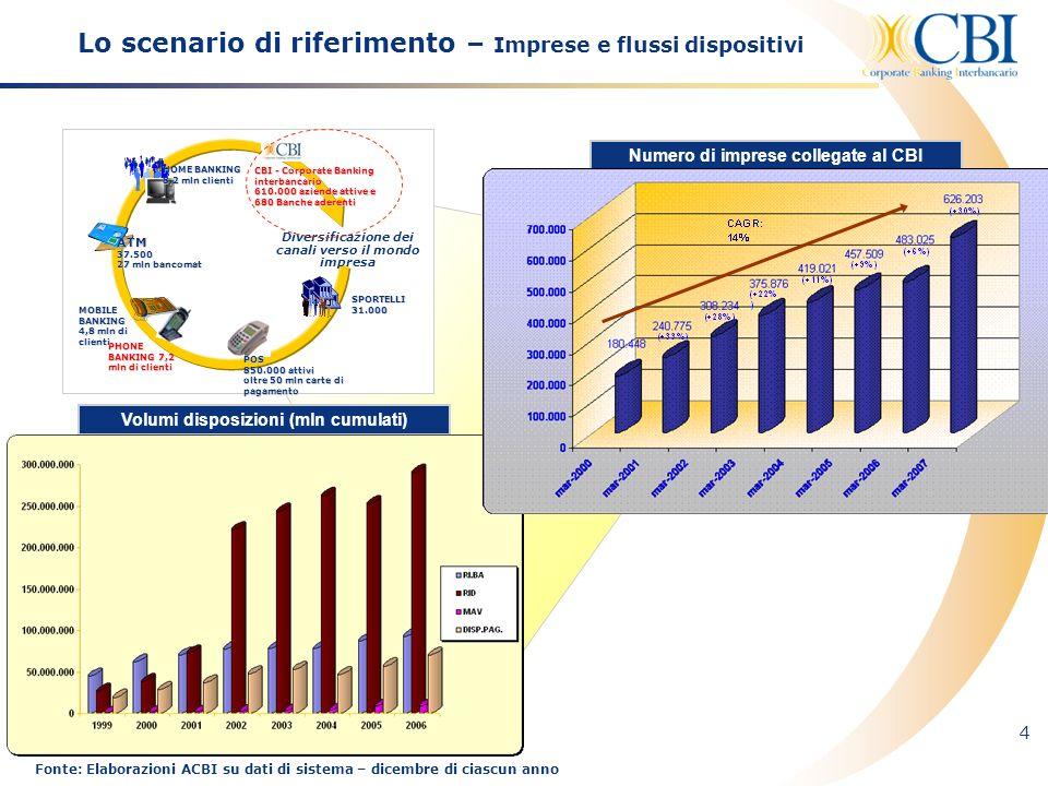 Lo scenario di riferimento – Imprese e flussi dispositivi