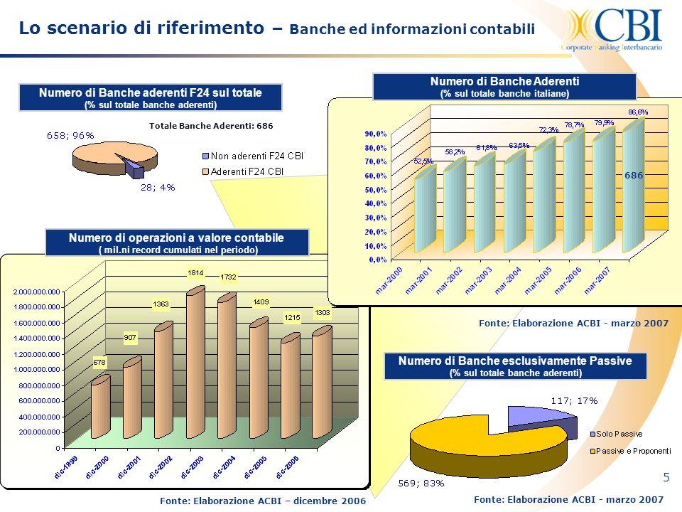 Lo scenario di riferimento – Banche ed informazioni contabili