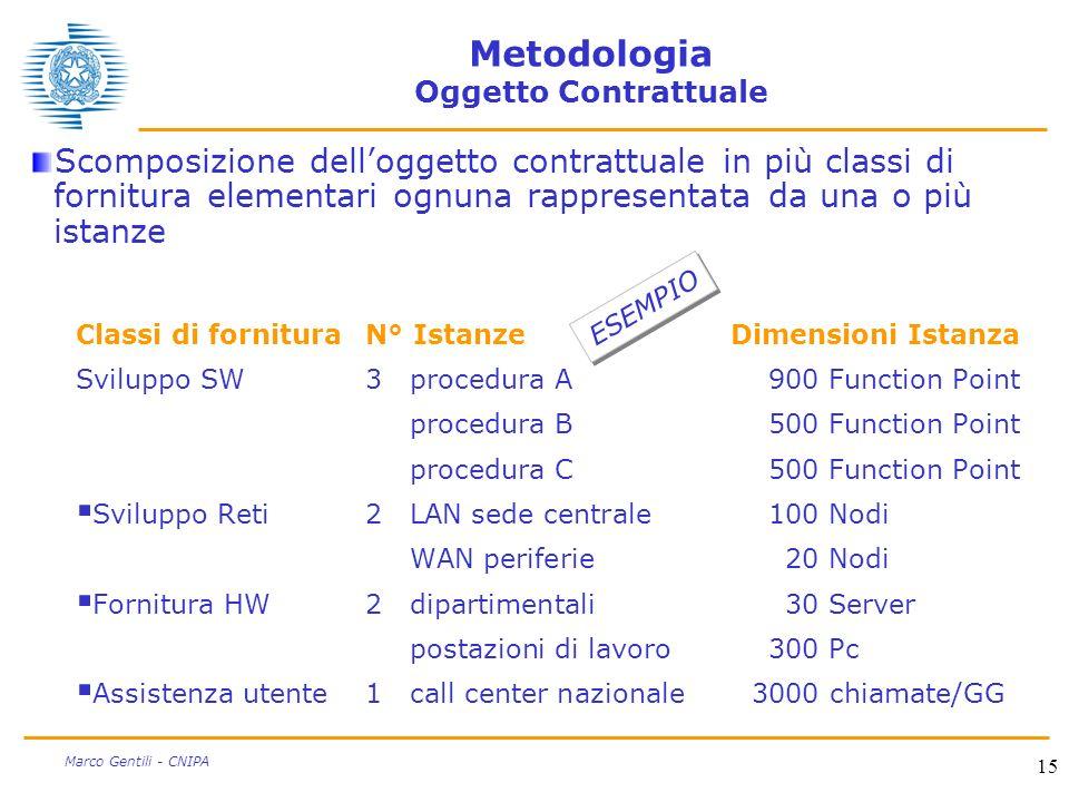 Metodologia Oggetto Contrattuale