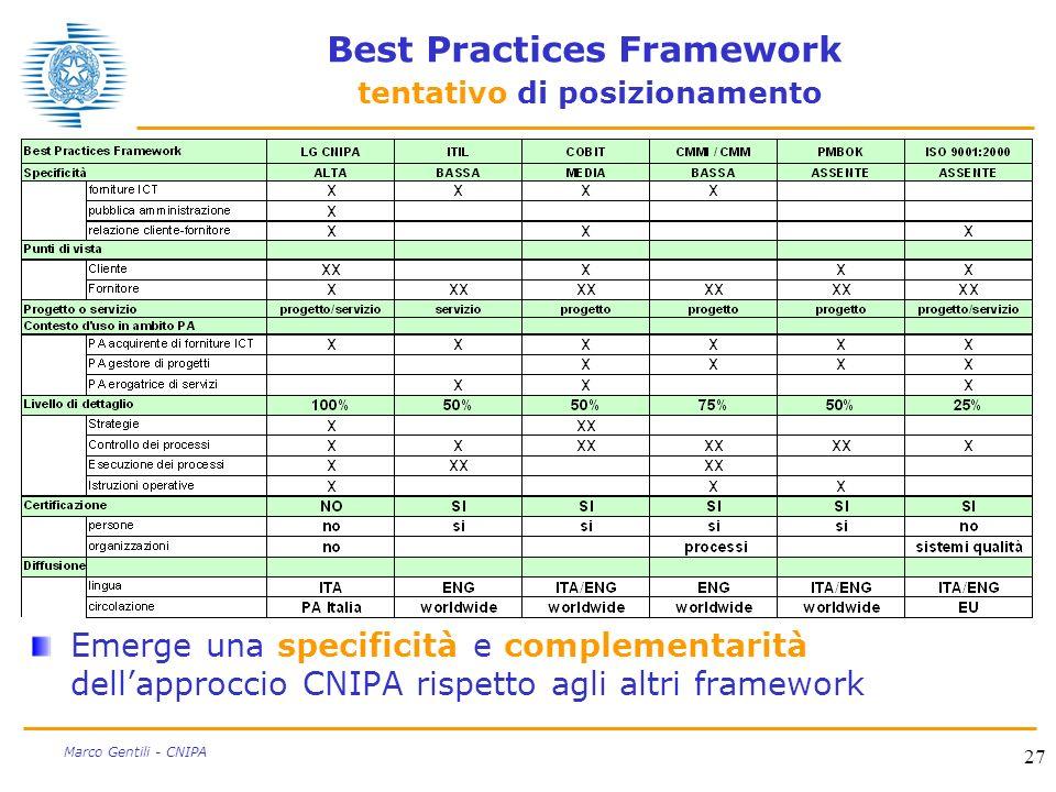 Best Practices Framework tentativo di posizionamento