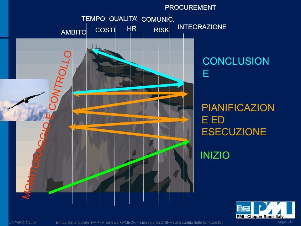 PIANIFICAZIONE ED ESECUZIONE MONITORAGGIO E CONTROLLO