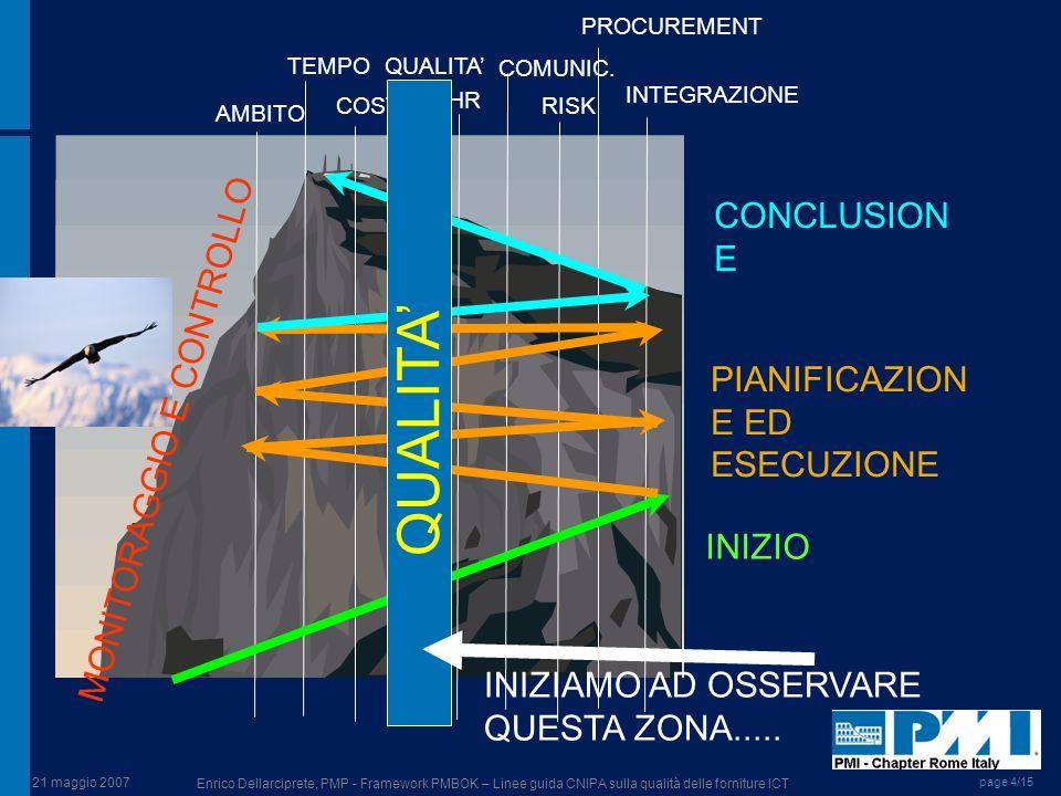 QUALITA' CONCLUSIONE MONITORAGGIO E CONTROLLO