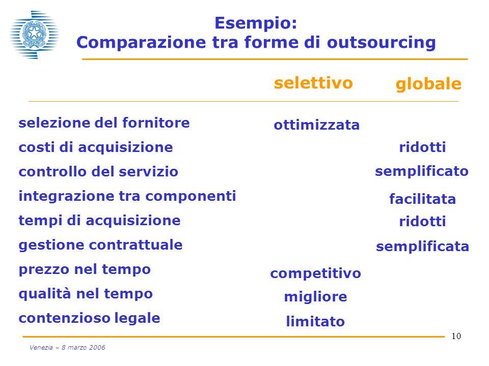Esempio: Comparazione tra forme di outsourcing