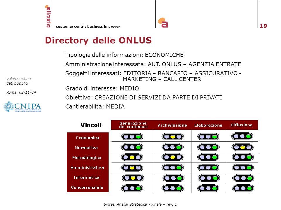 Directory delle ONLUS Tipologia delle informazioni: ECONOMICHE