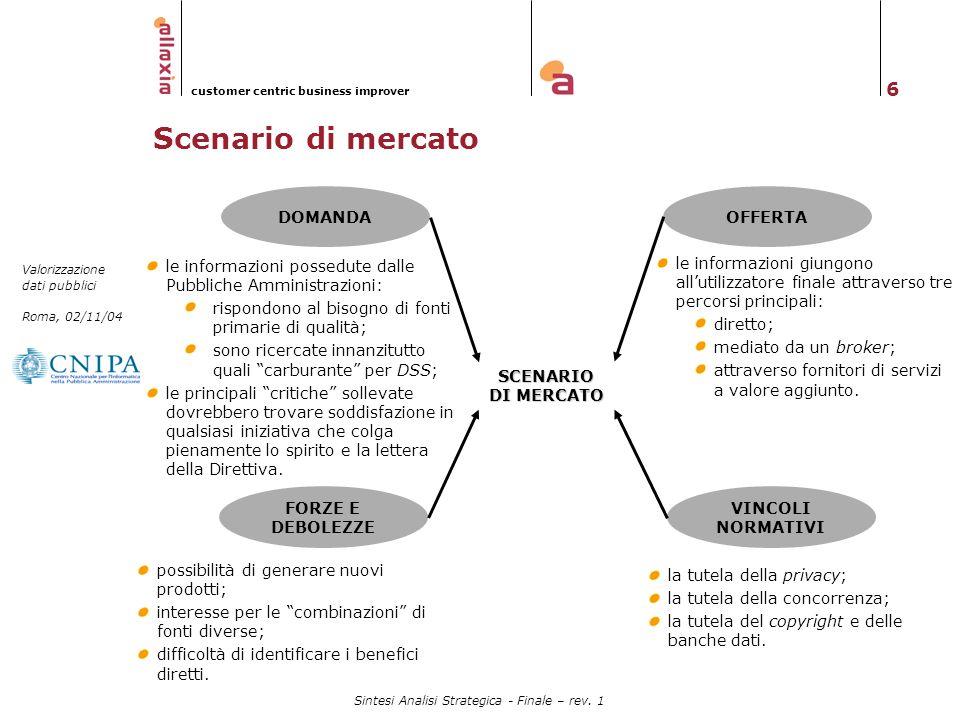 Scenario di mercato DOMANDA OFFERTA