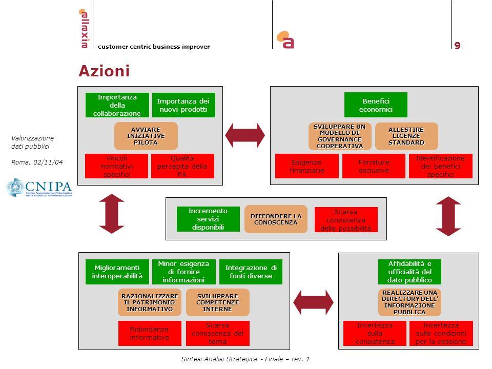 Azioni Importanza della collaborazione Importanza dei nuovi prodotti