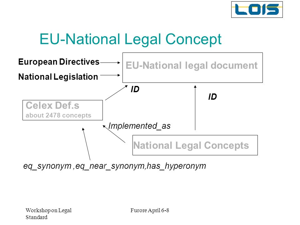 EU-National Legal Concept