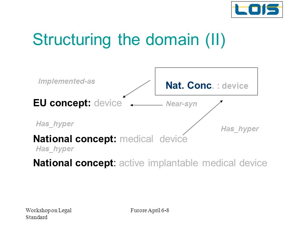 Structuring the domain (II)