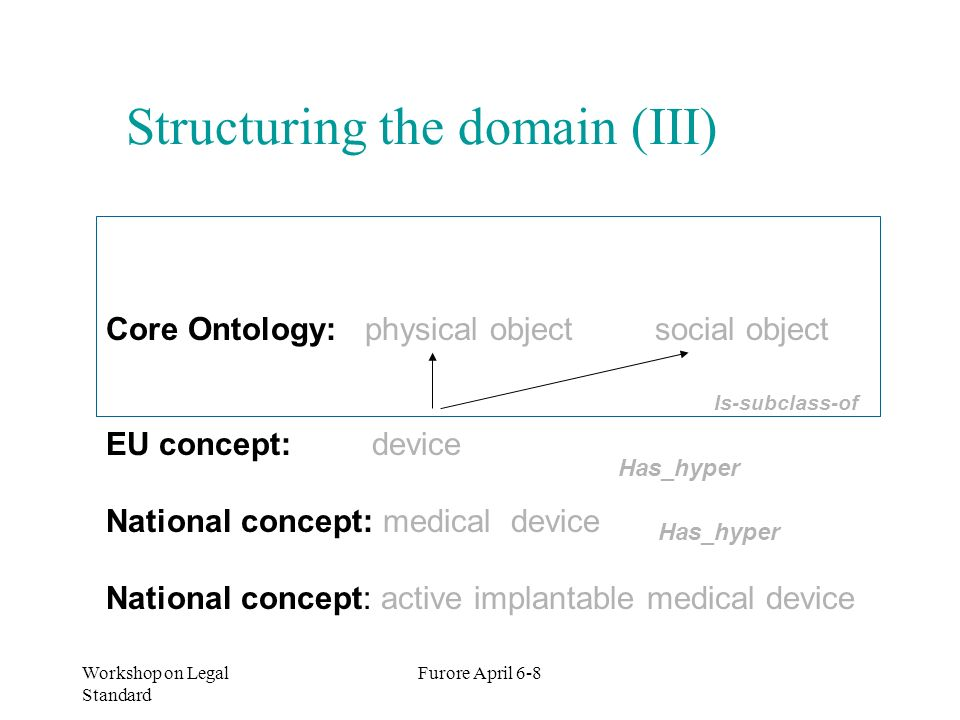 Structuring the domain (III)