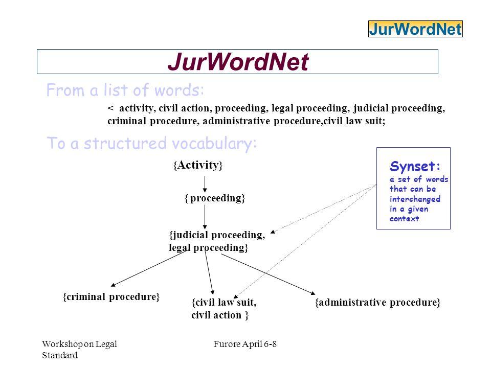 JurWordNet JurWordNet From a list of words: