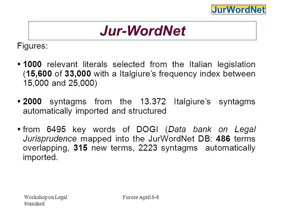Jur-WordNet JurWordNet Figures: