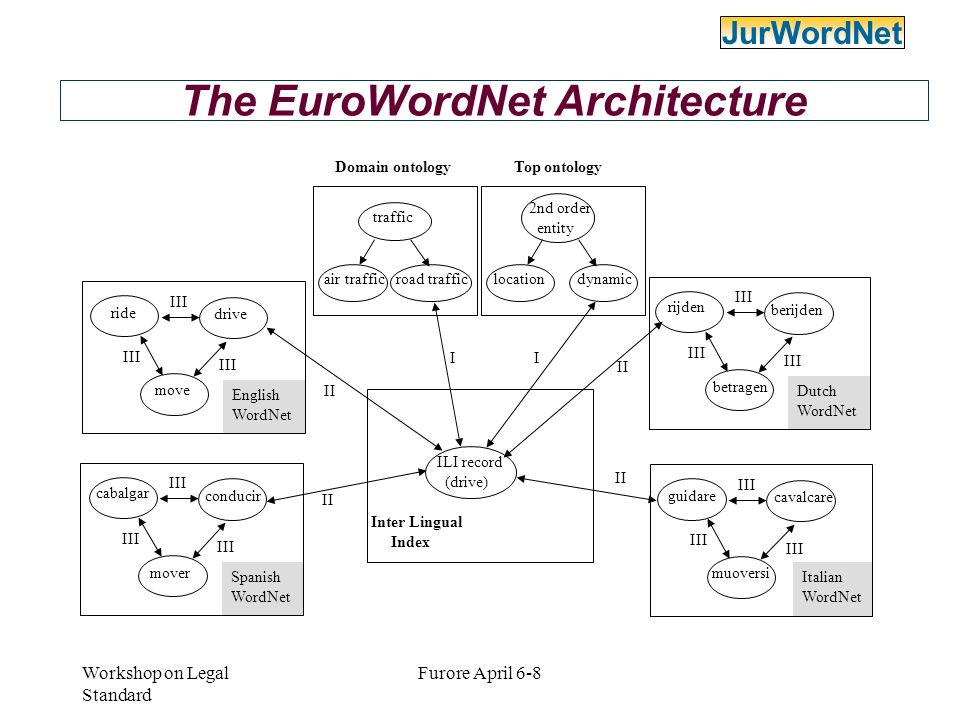The EuroWordNet Architecture