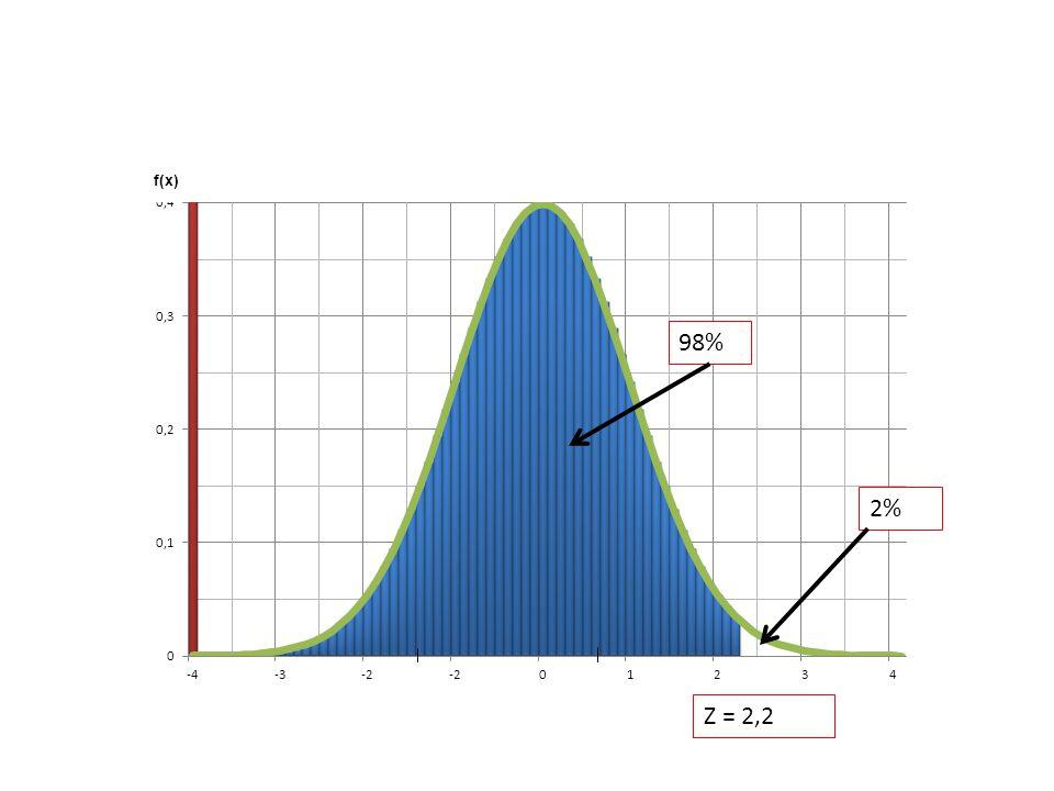 98% 2% Z = 2,2