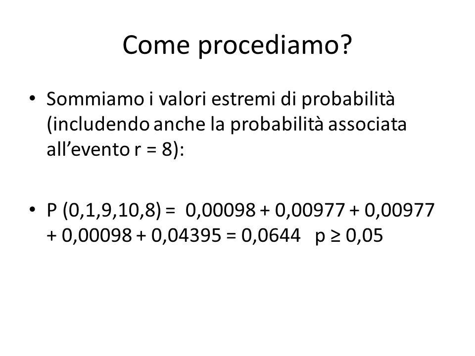 Come procediamo Sommiamo i valori estremi di probabilità (includendo anche la probabilità associata all'evento r = 8):