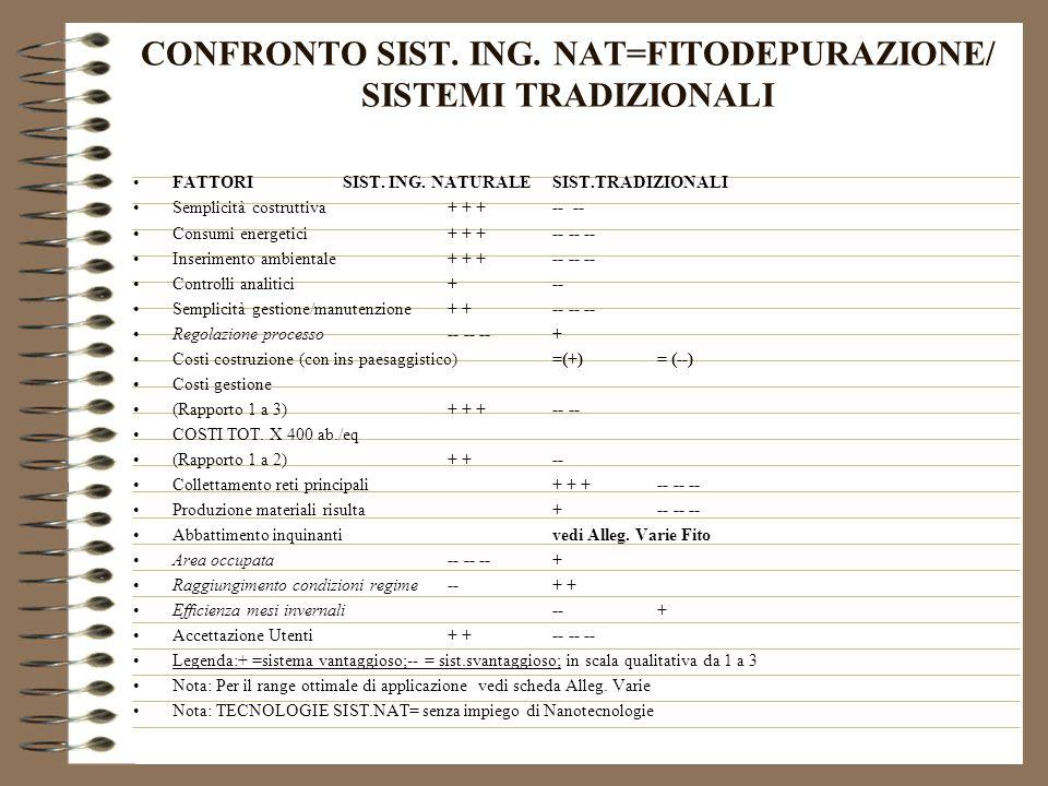 CONFRONTO SIST. ING. NAT=FITODEPURAZIONE/ SISTEMI TRADIZIONALI