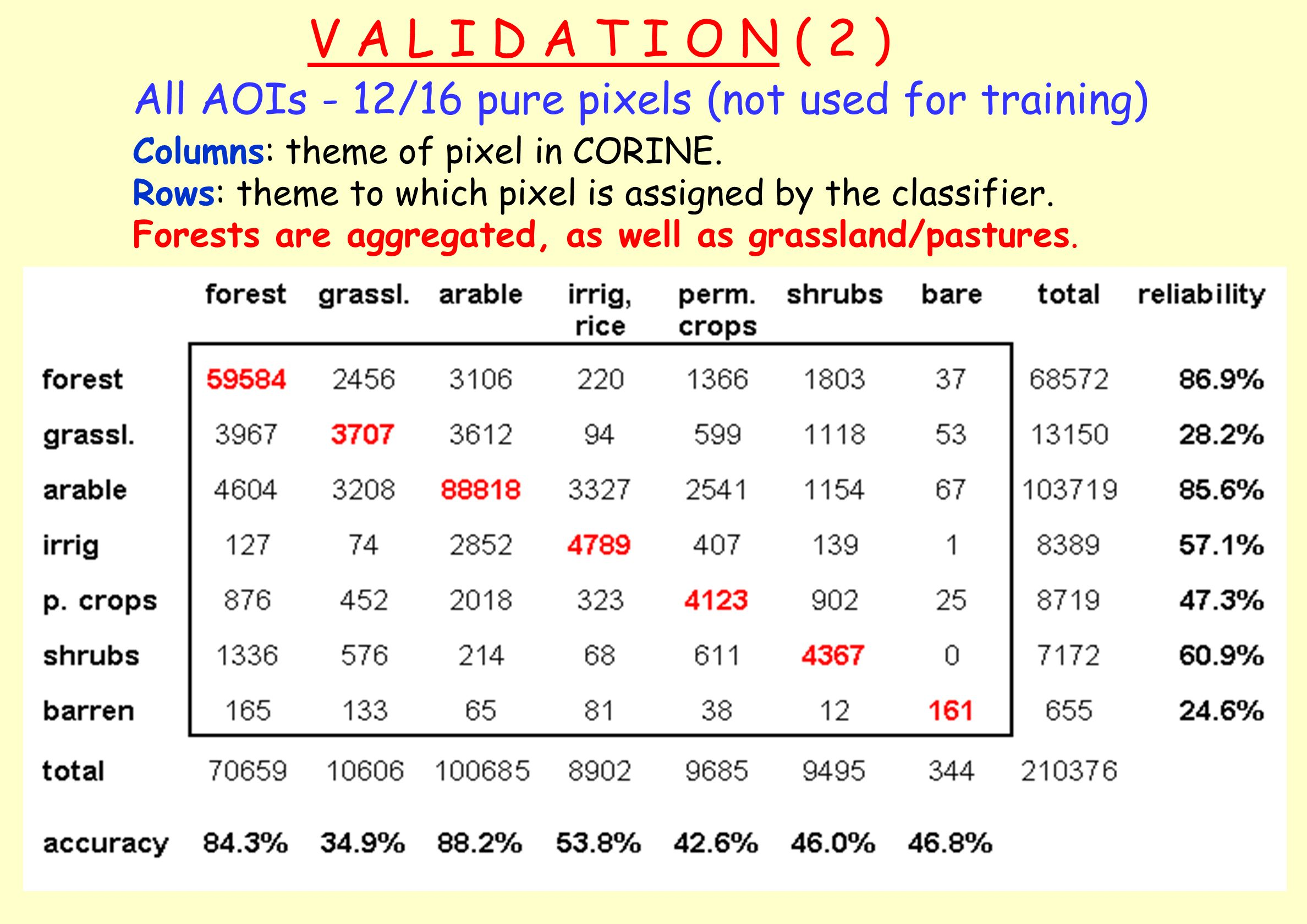 V A L I D A T I O N ( 2 ) All AOIs - 12/16 pure pixels (not used for training) Columns: theme of pixel in CORINE.