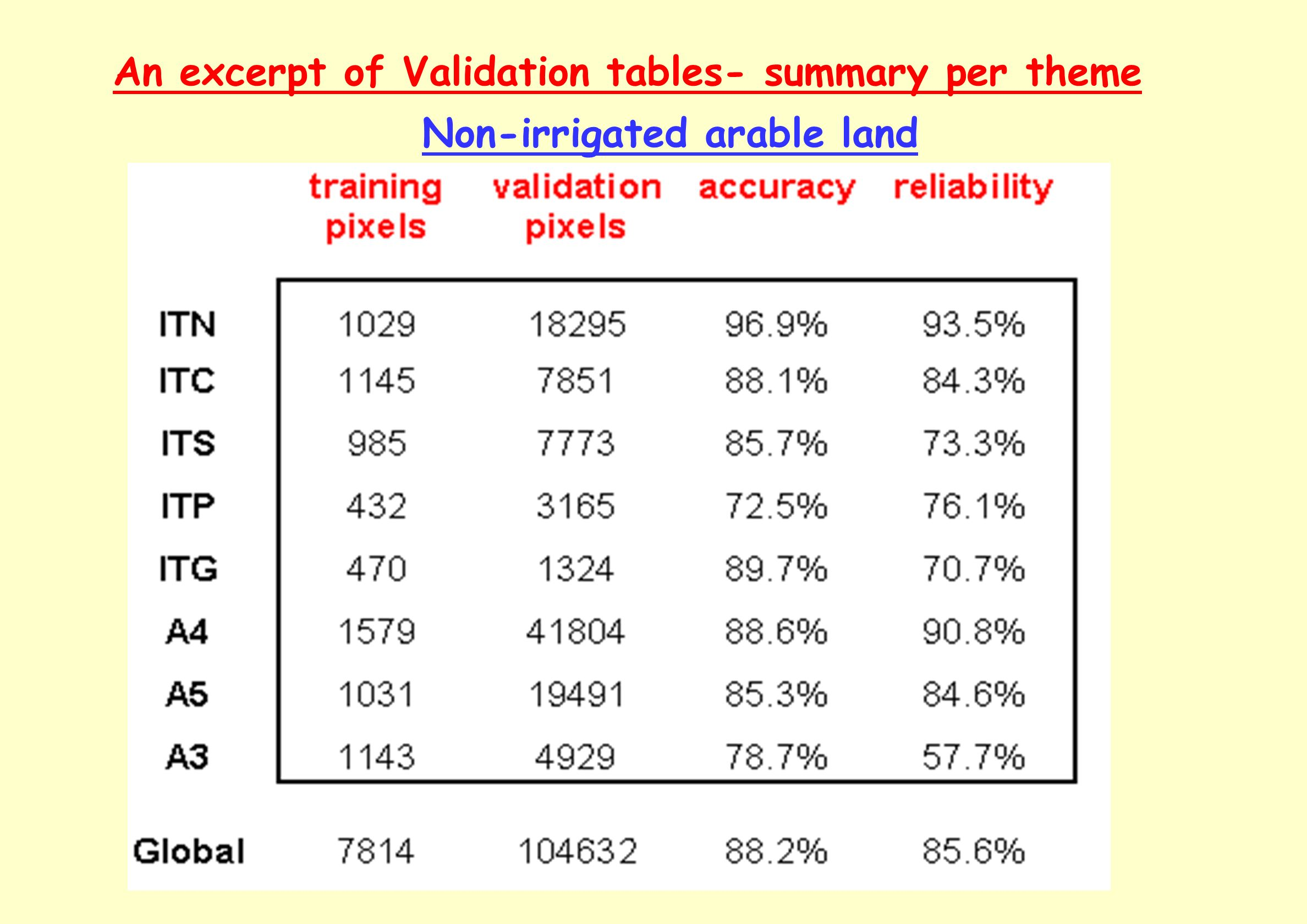 An excerpt of Validation tables- summary per theme