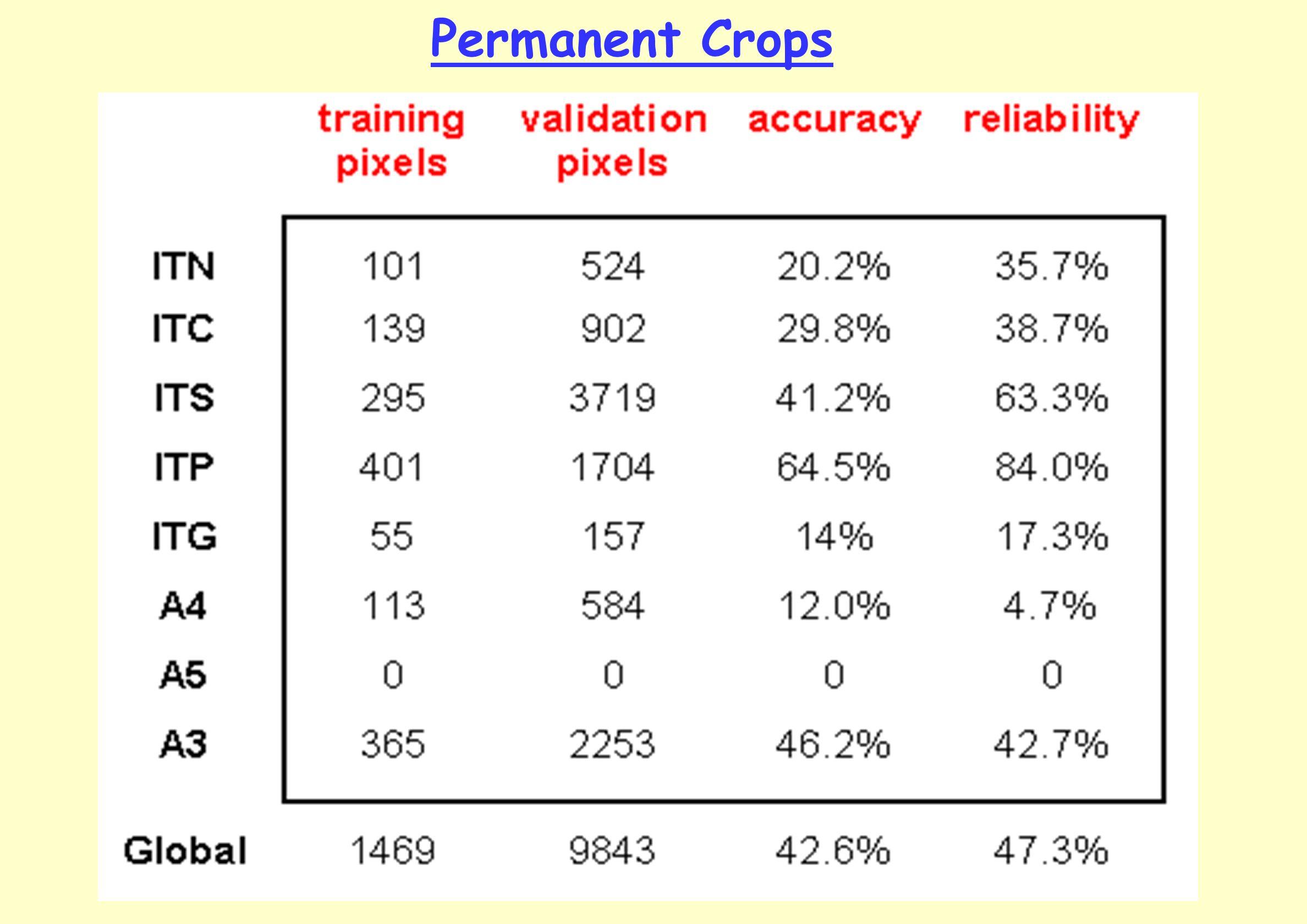 Permanent Crops