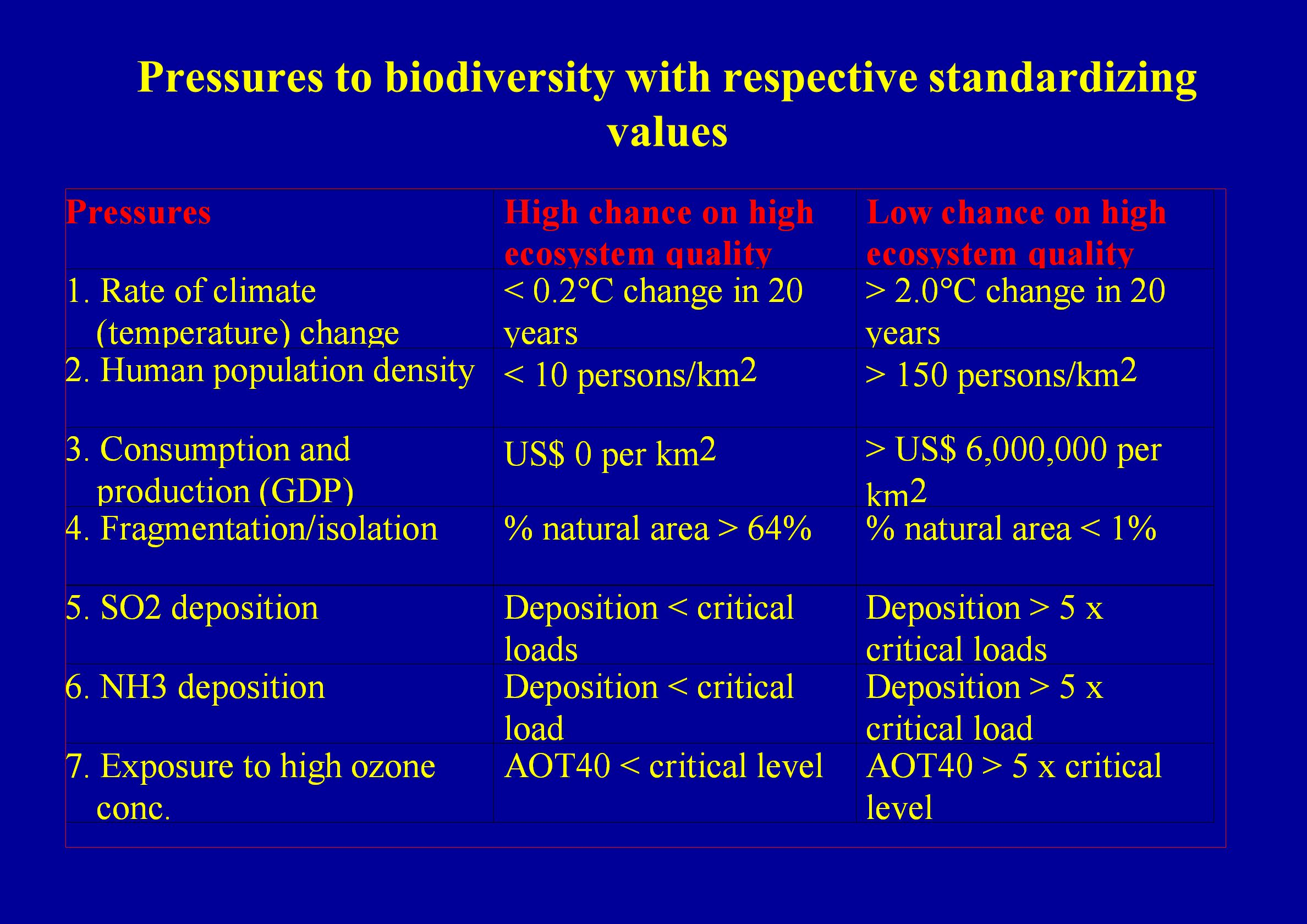 Pressures to biodiversity with respective standardizing values