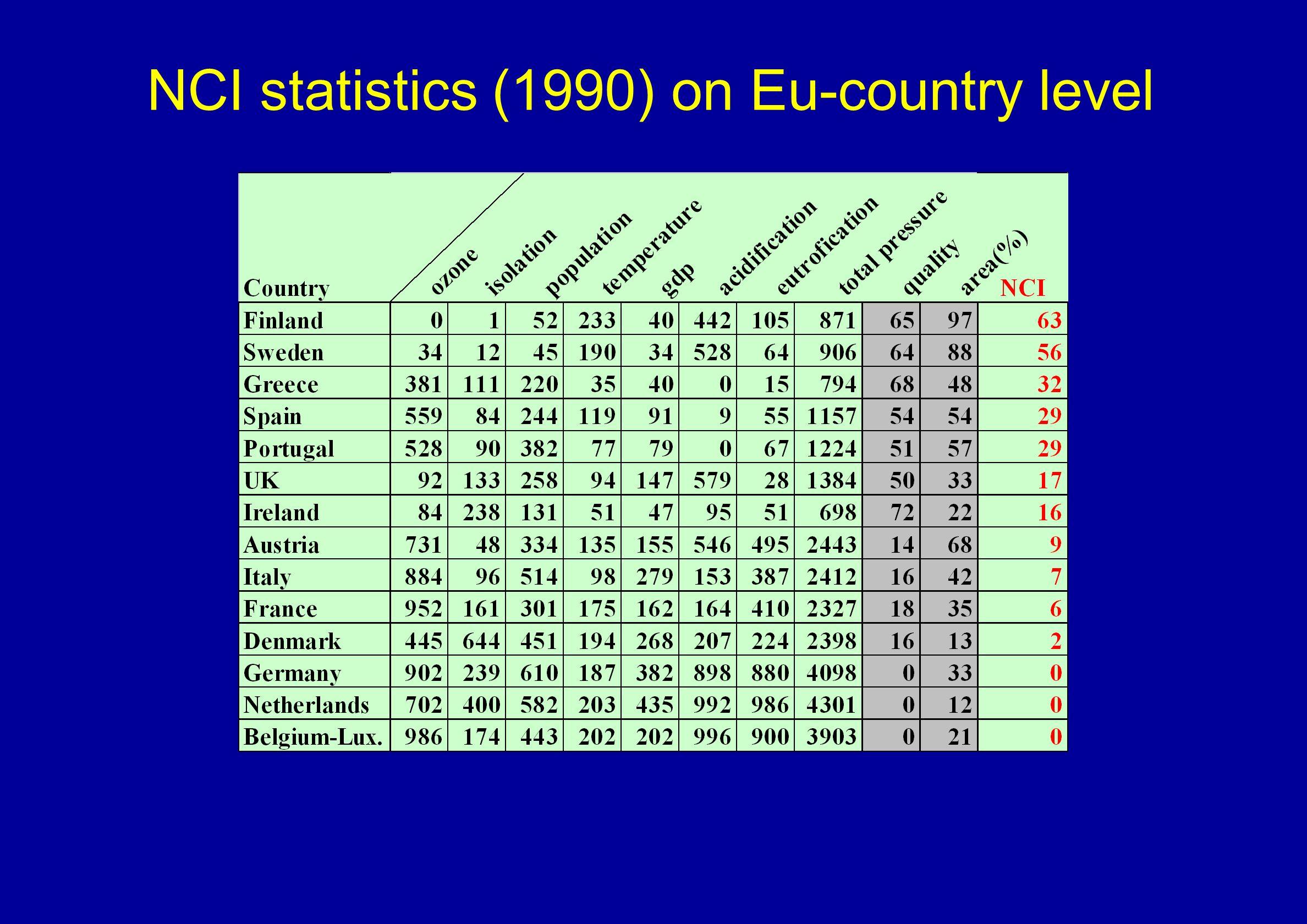 NCI statistics (1990) on Eu-country level