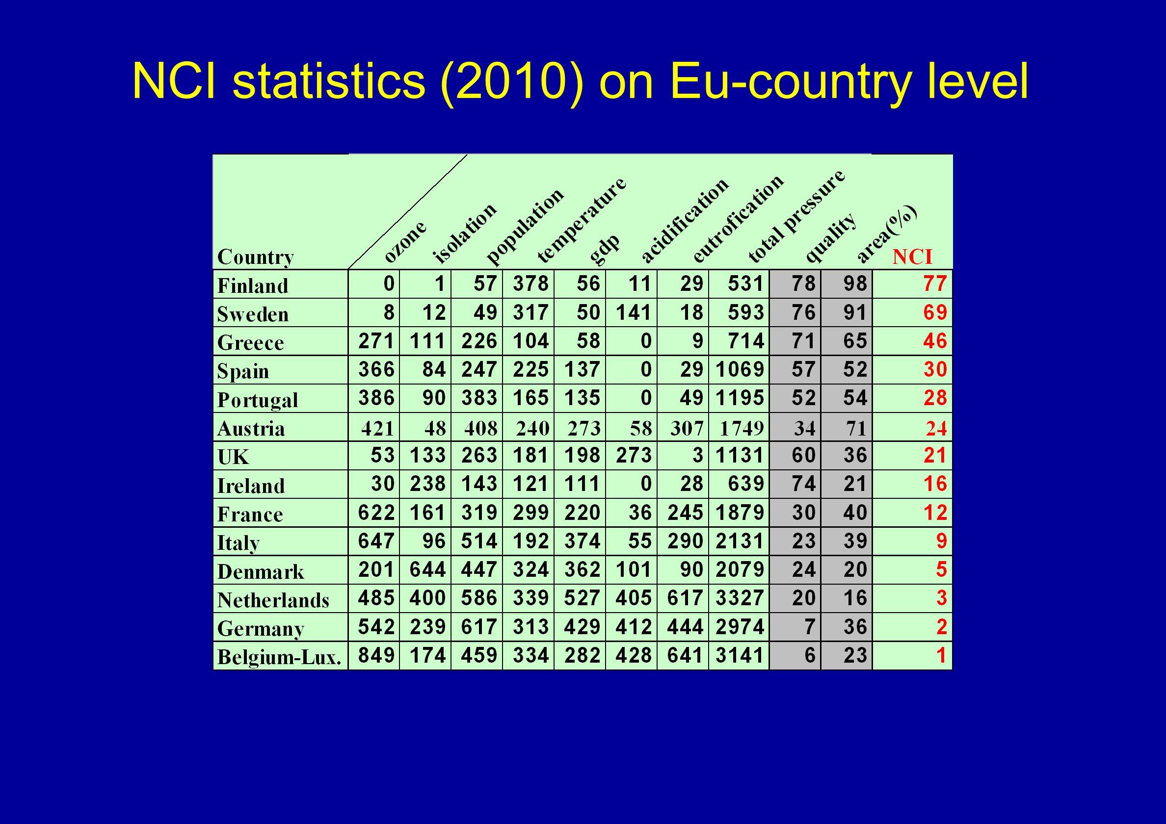 NCI statistics (2010) on Eu-country level