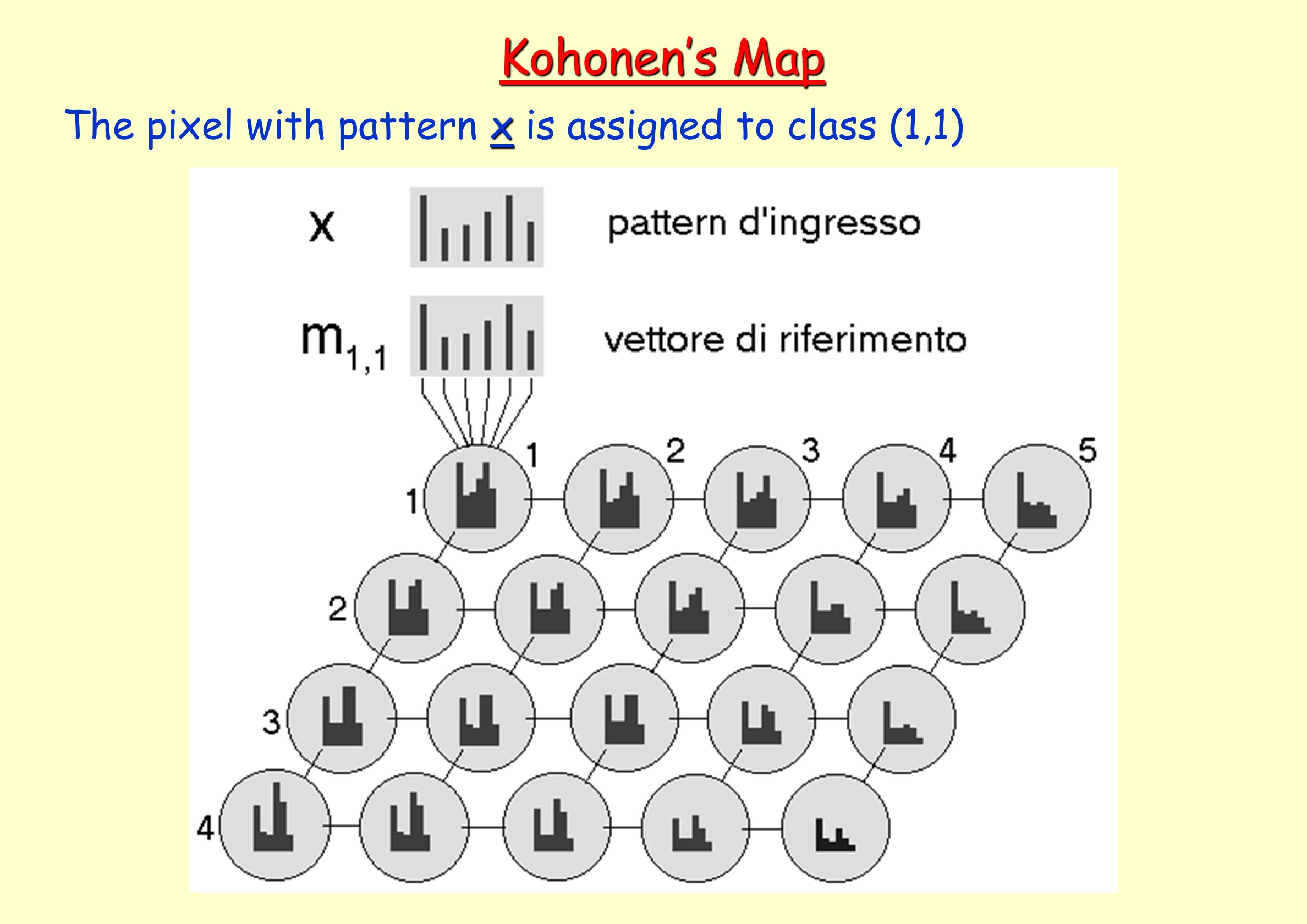 Kohonen's Map The pixel with pattern x is assigned to class (1,1)