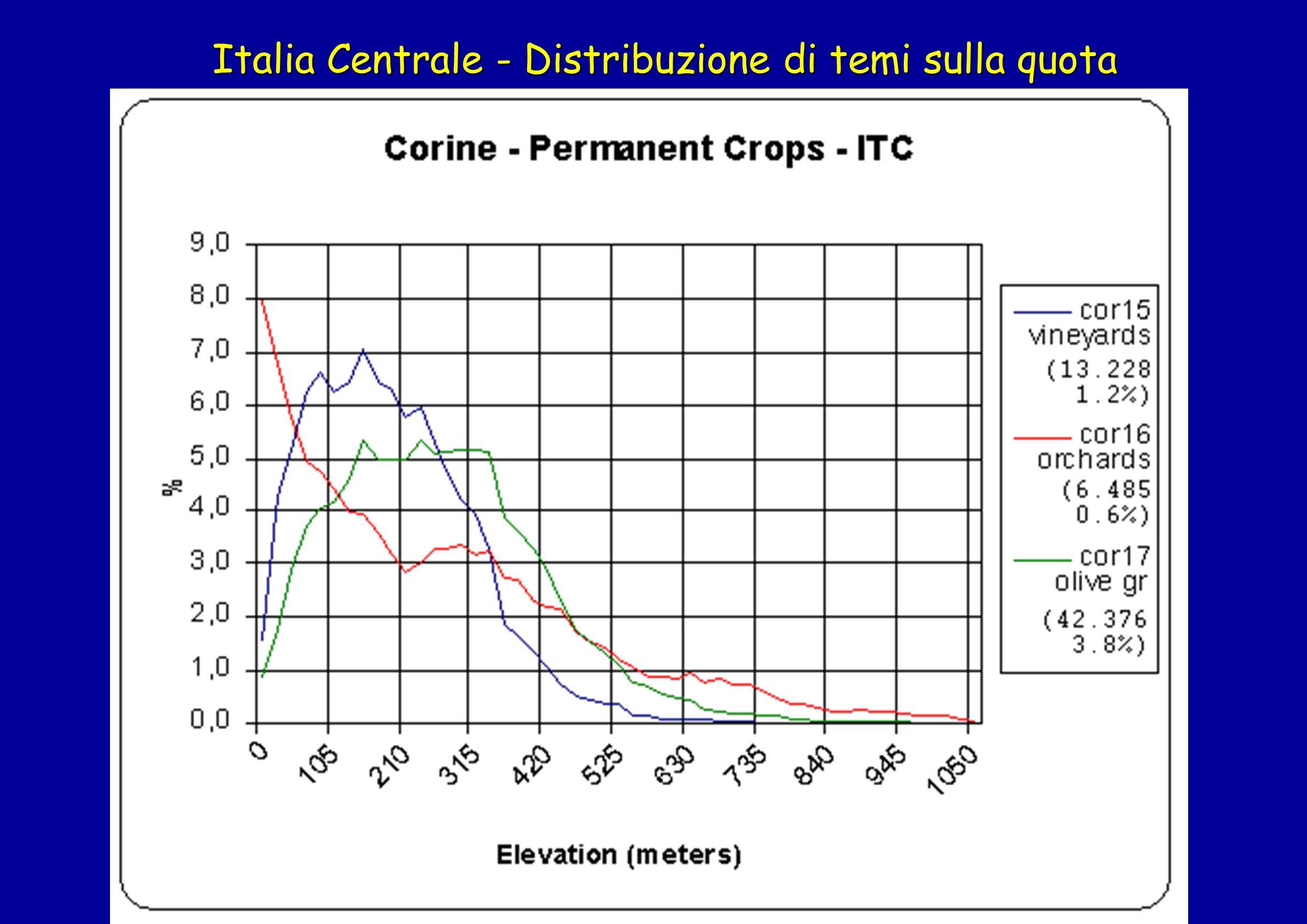 Italia Centrale - Distribuzione di temi sulla quota