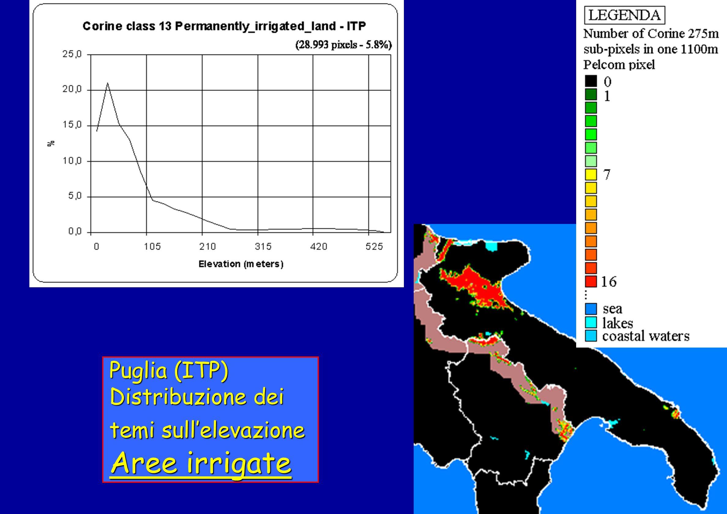 Puglia (ITP) Distribuzione dei temi sull'elevazione Aree irrigate