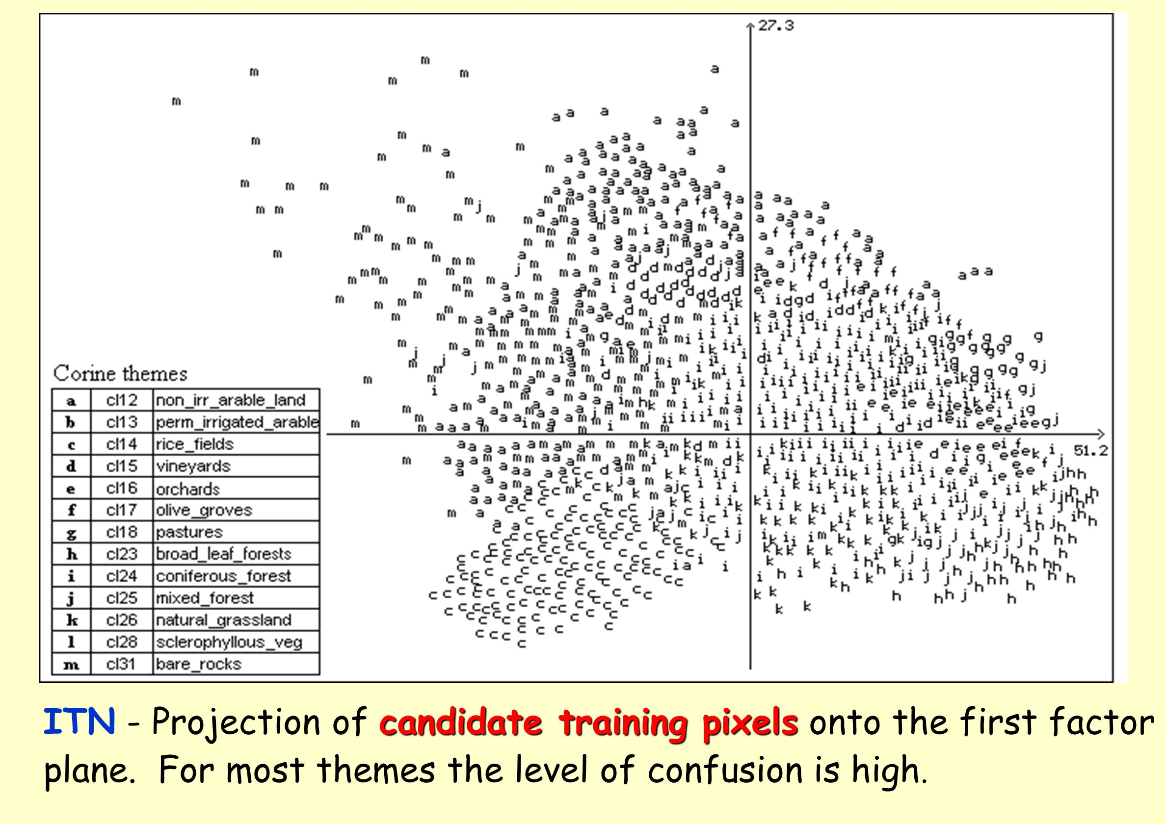 ITN - Projection of candidate training pixels onto the first factor
