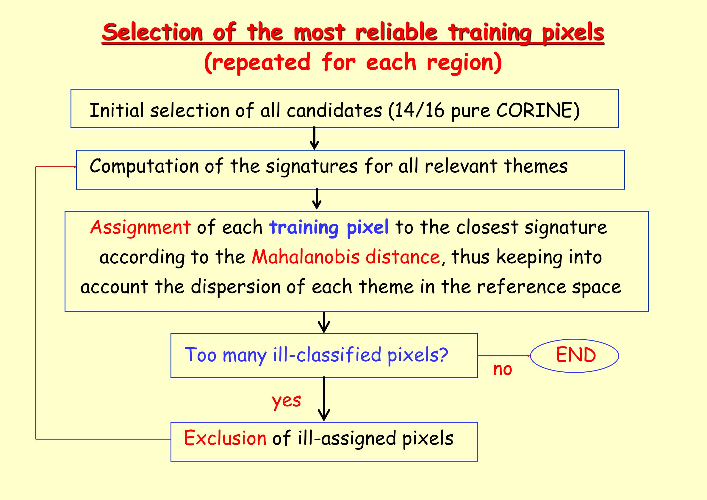 Selection of the most reliable training pixels
