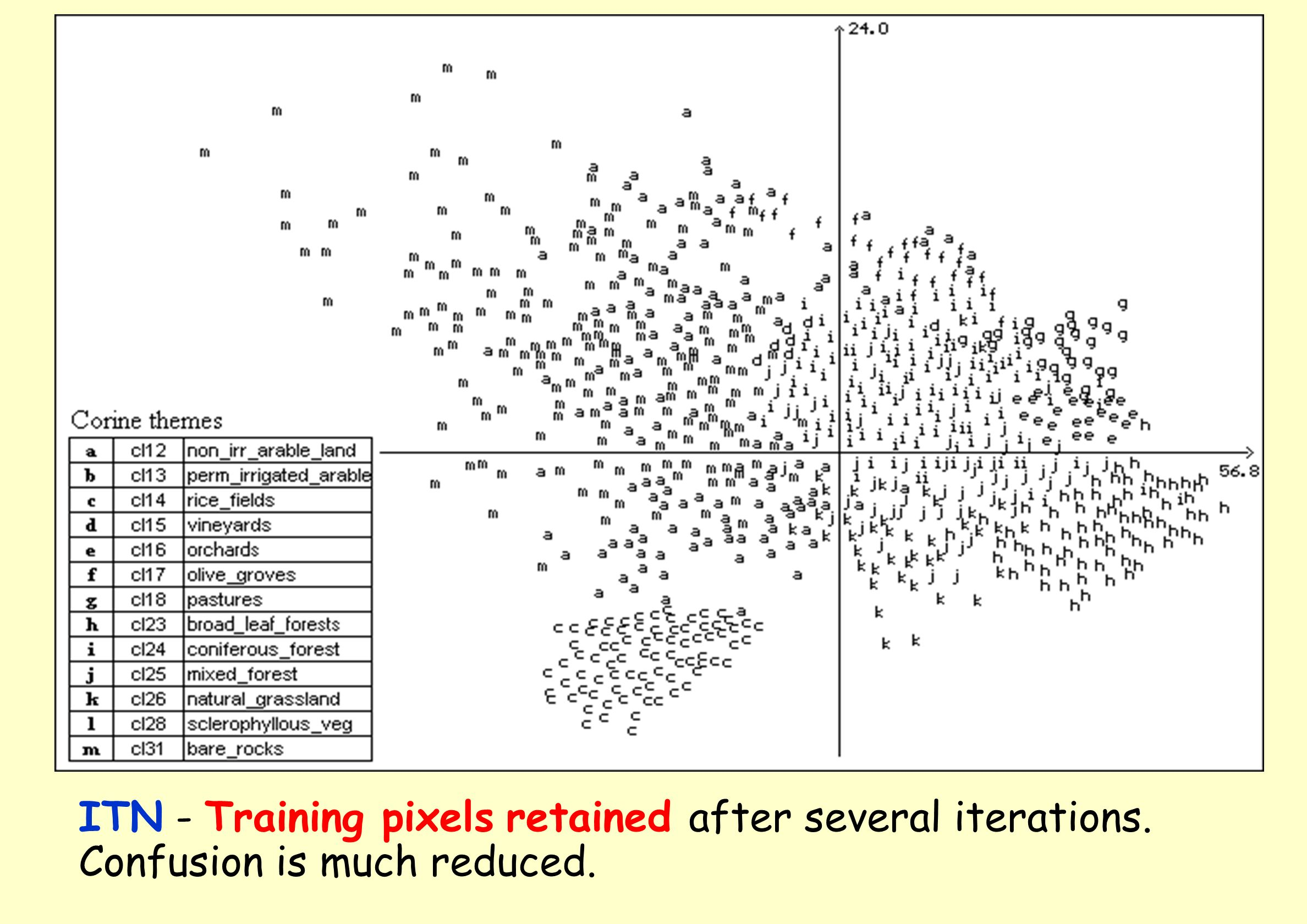 ITN - Training pixels retained after several iterations