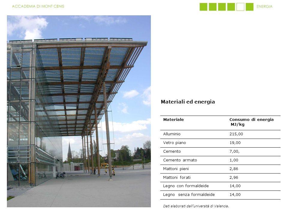 Materiali ed energia Materiale Consumo di energia MJ/kg Alluminio