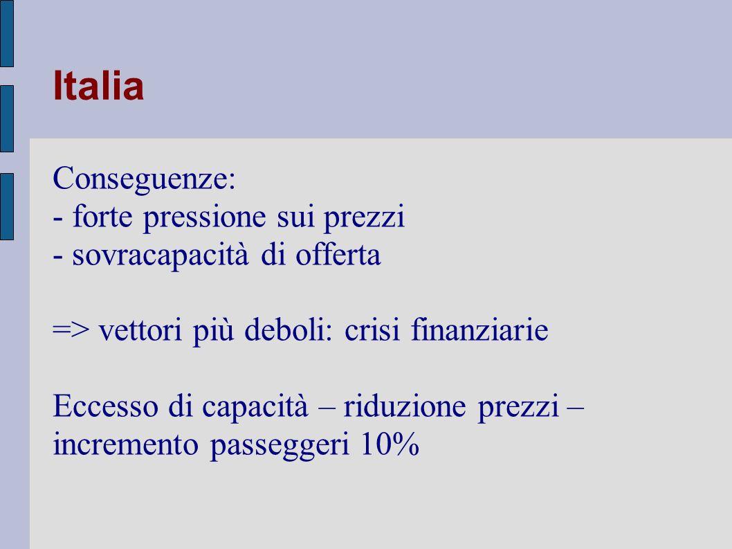 Italia Conseguenze: - forte pressione sui prezzi