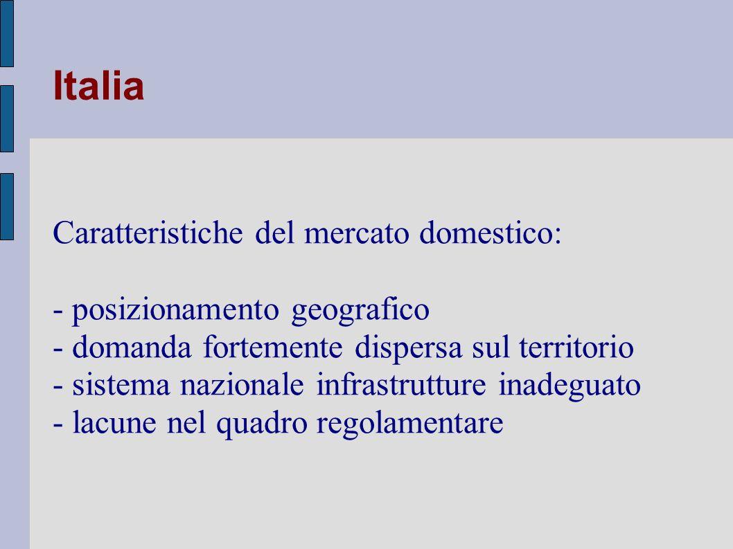 Italia Caratteristiche del mercato domestico: