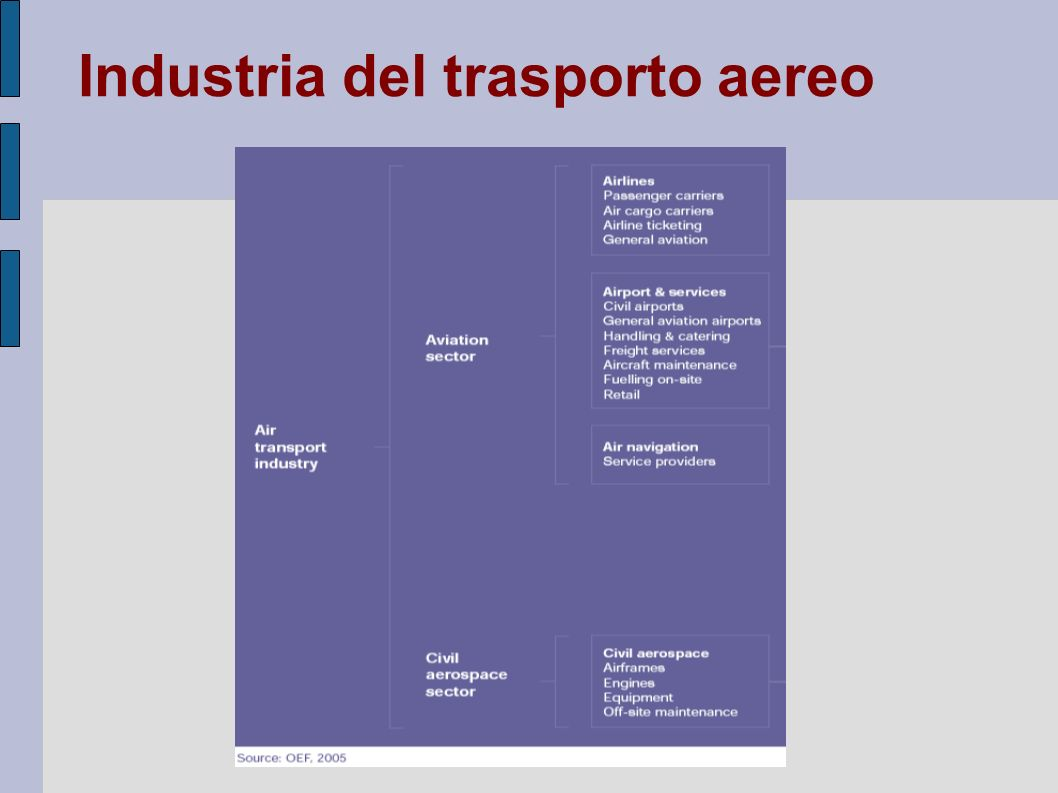 Industria del trasporto aereo