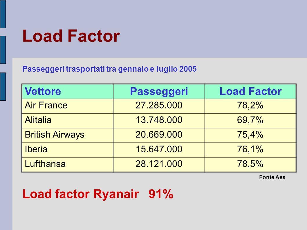 Load Factor Load factor Ryanair 91% Vettore Passeggeri Load Factor