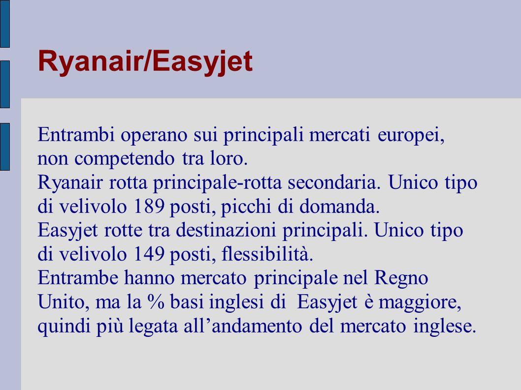 Ryanair/Easyjet Entrambi operano sui principali mercati europei, non competendo tra loro.