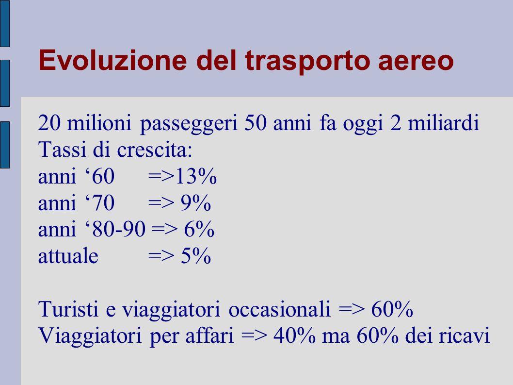 Evoluzione del trasporto aereo